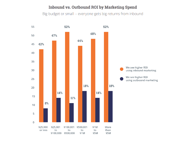 inbound marketing vs outbound marketing roi
