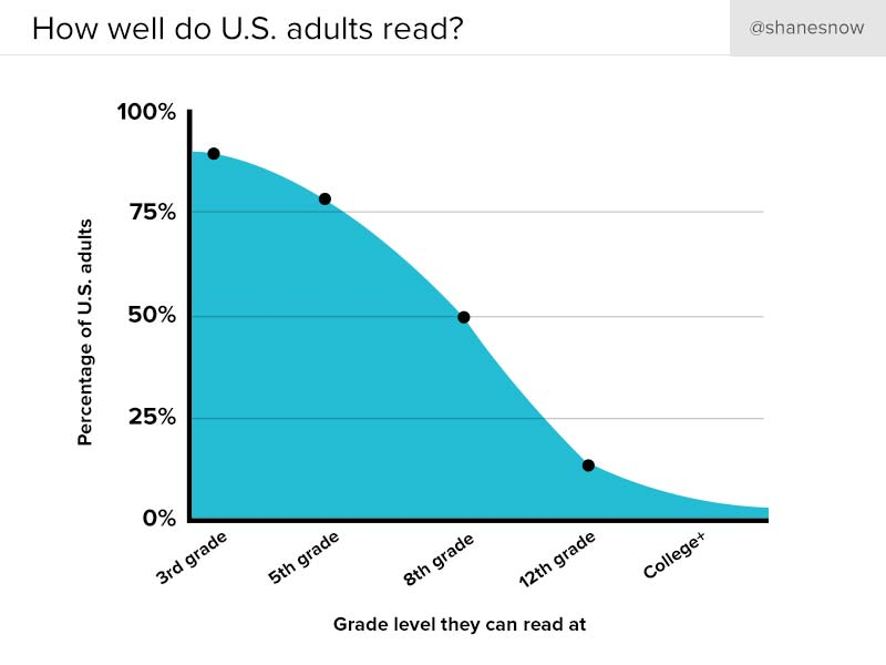 average reading level in US