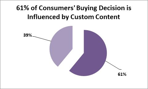 custom content study