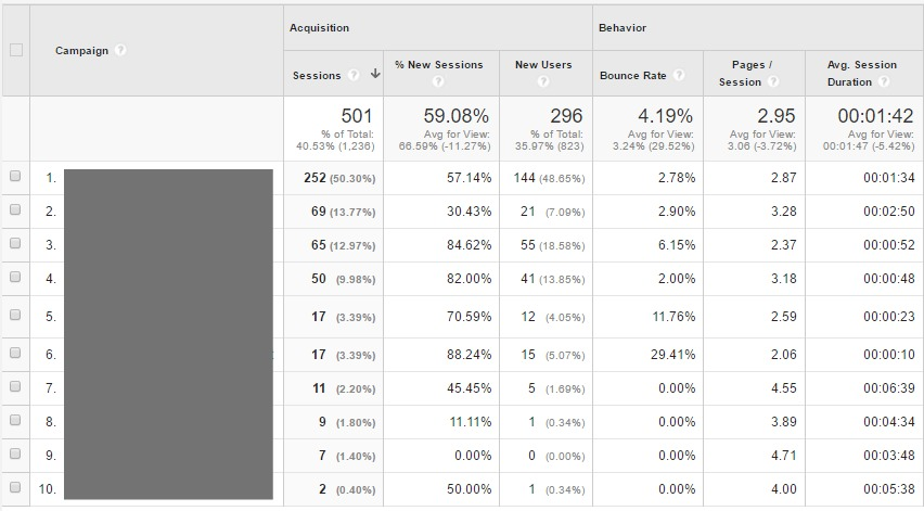 Google Analytics Custom Campaigns