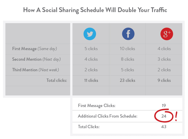 Resharing Posts Doubles Traffic