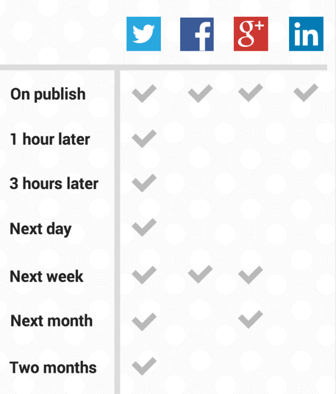 Buffer Social Media Sharing Schedule