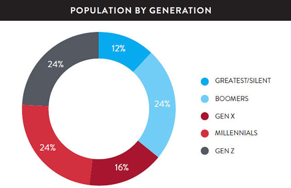US Population By Generation
