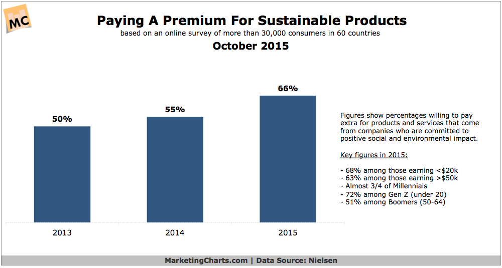 consumers willing to pay more for environmentally conscious products
