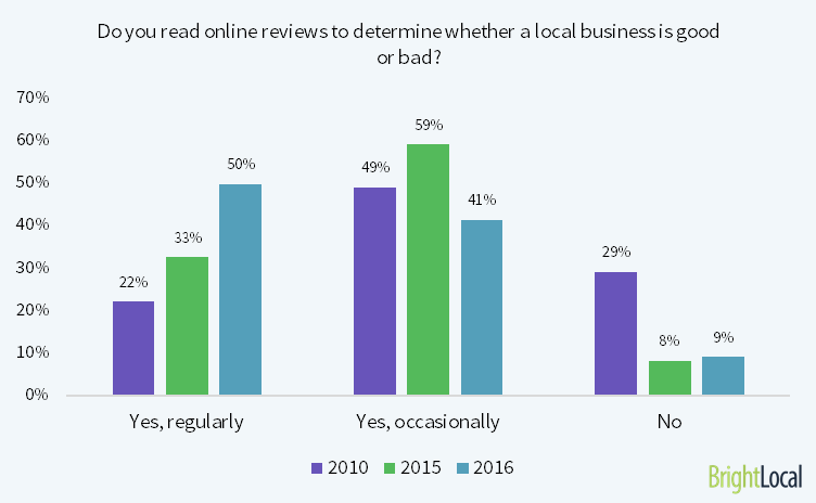 bright local online reviews survey