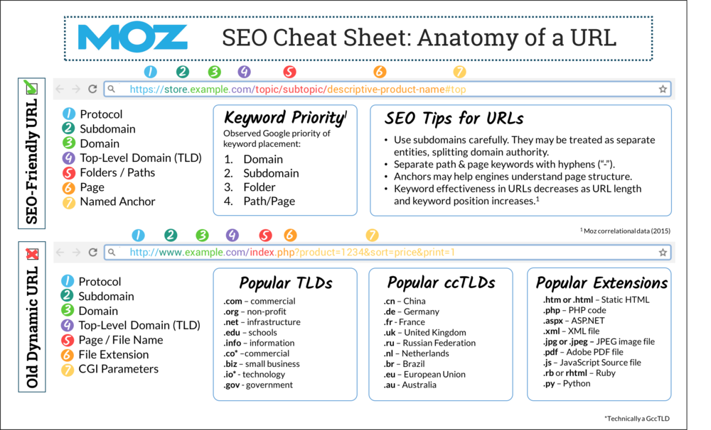 Moz SEO Cheat Sheet: Anatomy of a URL