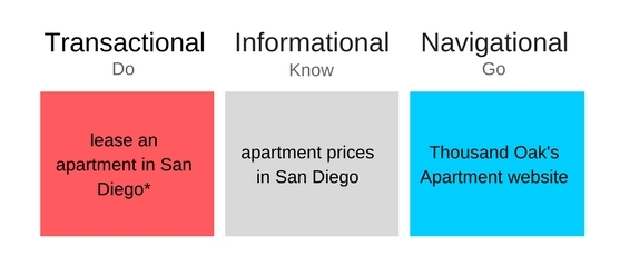 "For apartment marketers, ""do"" queries are the least relevant."