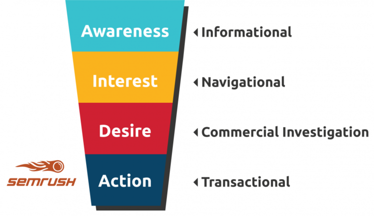 Informational and navigational queries line up well with the awareness and interest stages of the marketing funnel (or buyer's journey).