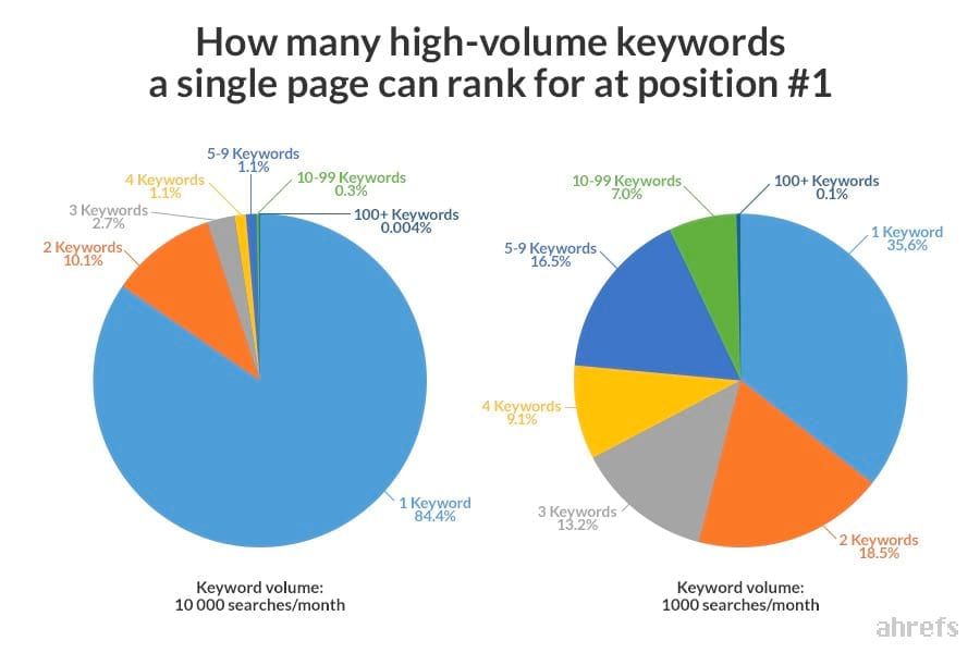 Comparing pages that rank for multiple keywords based on traffic volume.