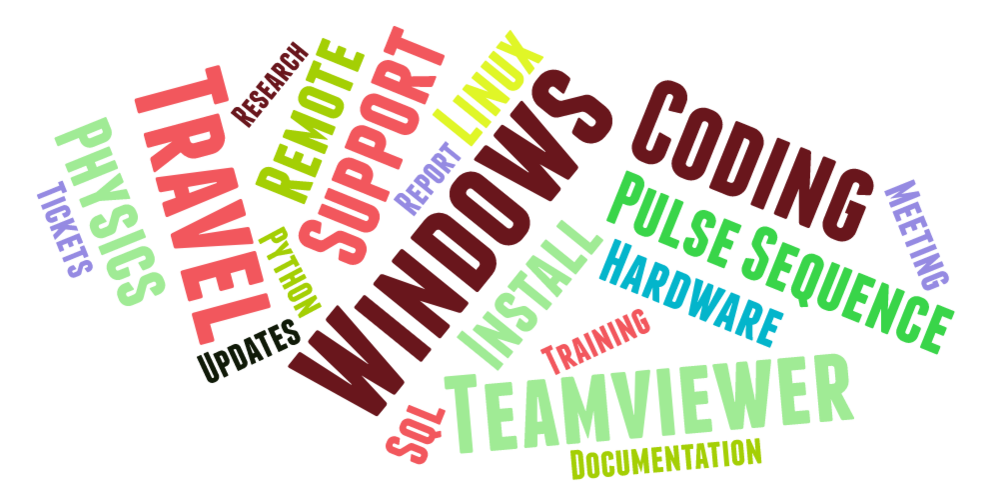 Figure 2: Word cloud of most used tags.