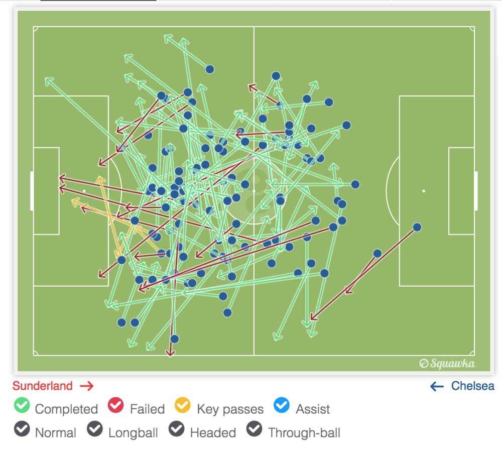 Fabregas' passing map