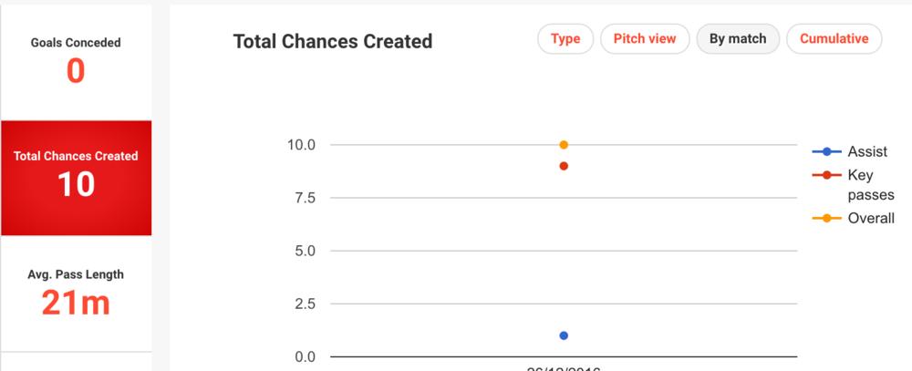 Chances created with False 9: 10