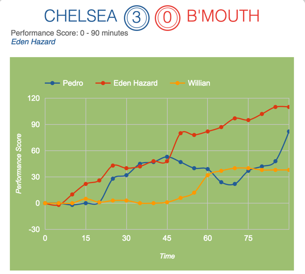 Performance score of front 3 attackers from Squawka.
