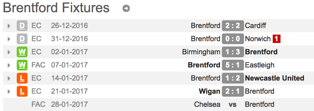 Stats pulled from WhoScored.