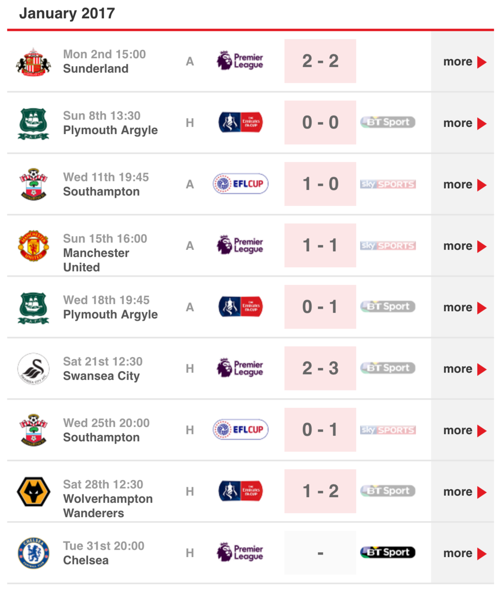 Liverpool's results from the month of January