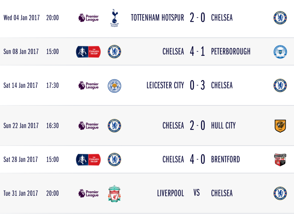 Chelsea's results from the month of January