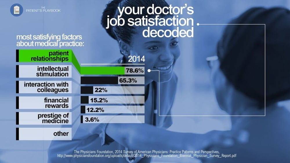 doctor's job satisfaction