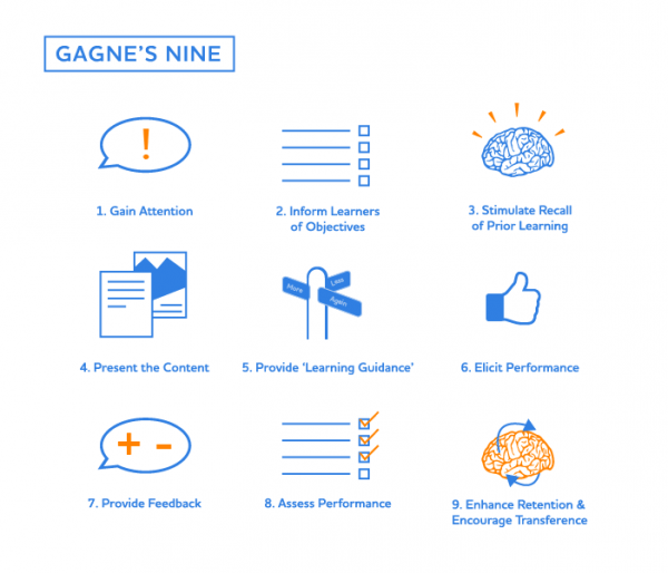 Gagne's Nine Events of Instruction    Source: http://www.idesigni.co.uk/blog/gagne/