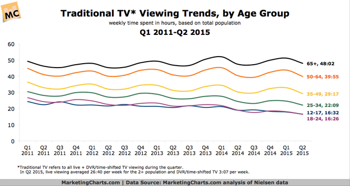 Nielsen analysis shows the limited and declining place that traditional TV holds in young consumer's activities.