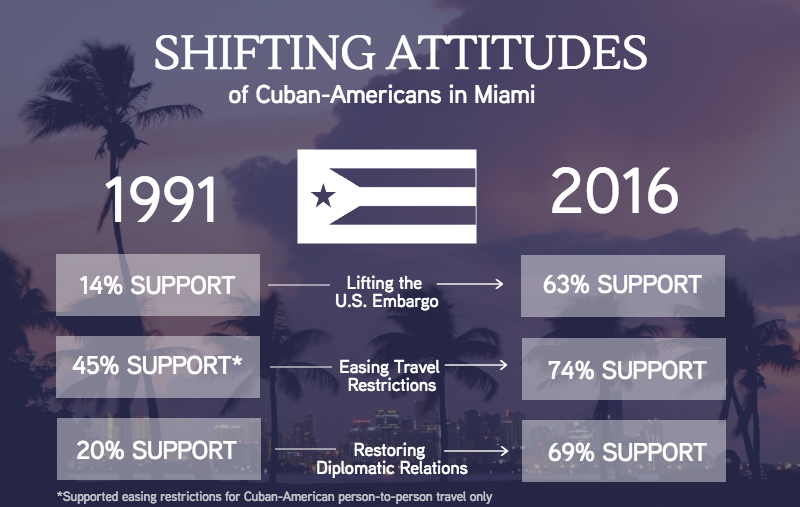 Source: Florida International University Cuba Poll, 2016