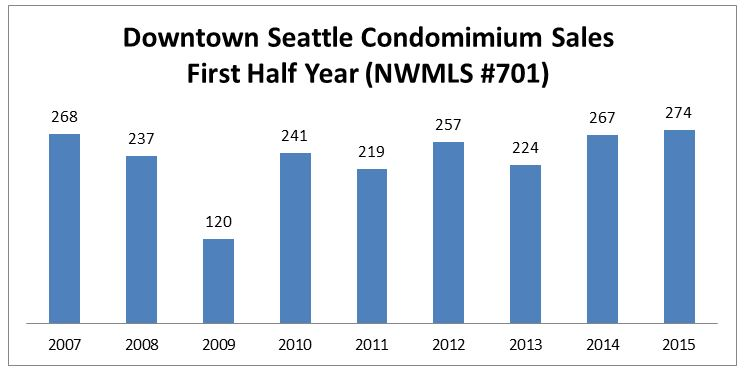 PICTURED ABOVE & BELOW: Downtown Seattle condominium sales have been relatively stable in terms of total unit absorption and values from peak through the trough and are poised to set new records as the market reboots in 2015 and a limited number of new construction projects are delivered.