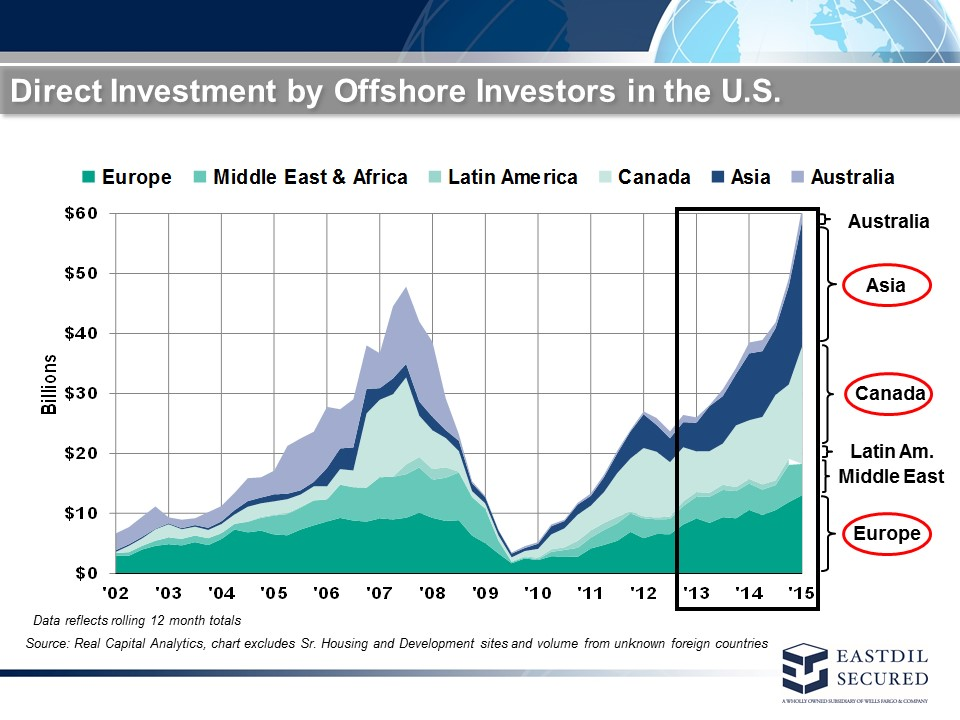 Reid Rader of Eastdil Secured, a commercial brokerage firm, shared this slide about the meteoric rise of foreign direct investment in the US, whereas Asia is now the top international investor.