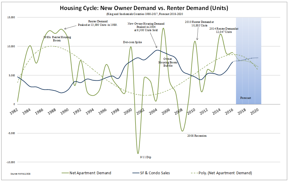 Housing-Cycle-Graph.png