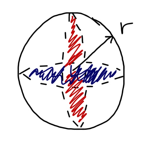 SKetch of the cross sectional area of a sphere of radius r. Red and Blue shaded regions are the cross section looking from the side and top, respectively.