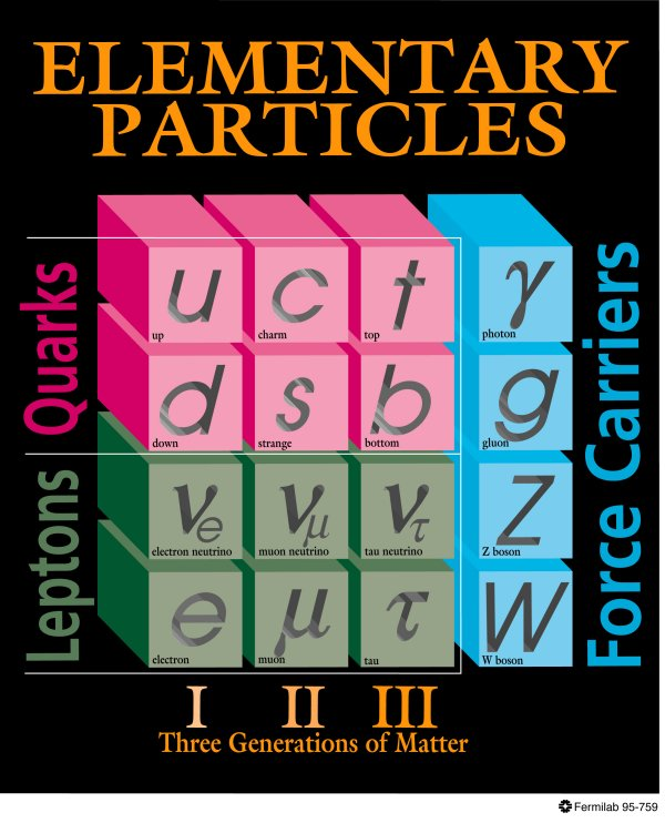 Standard Model Particles, via Fermilab