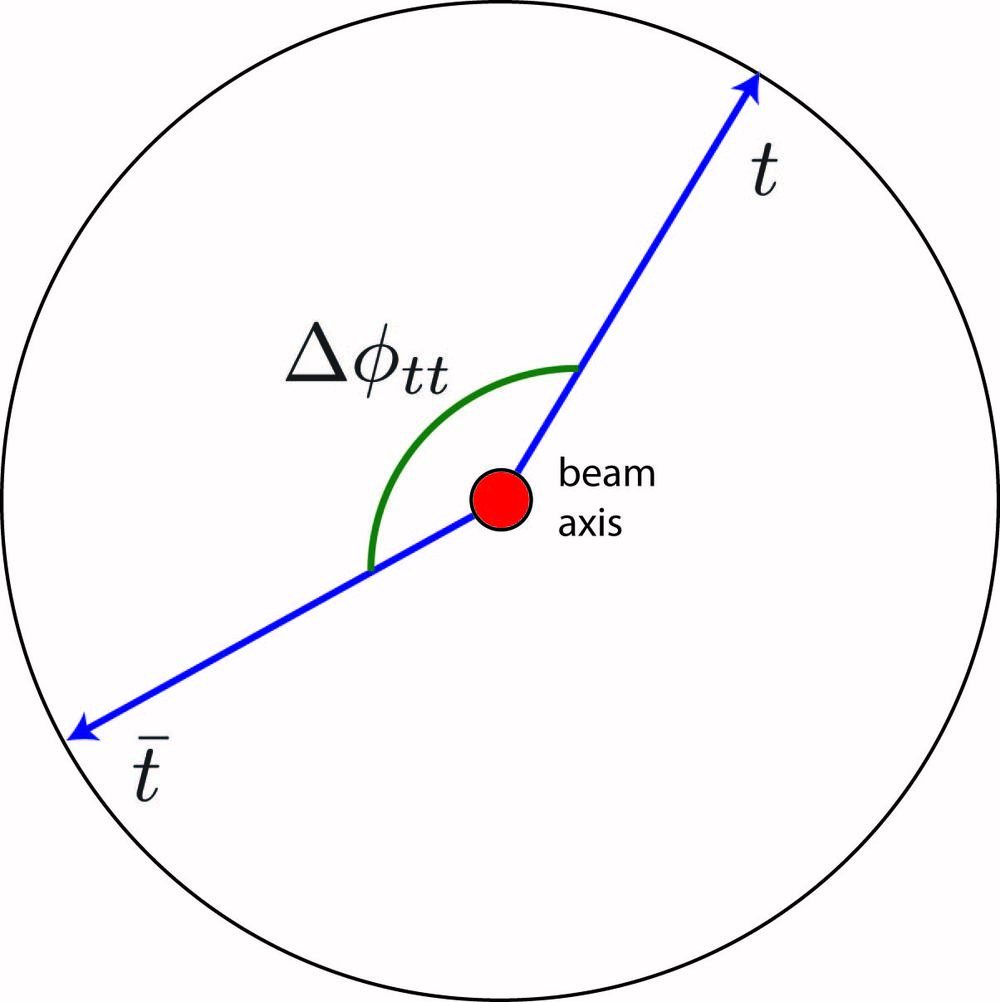 Sketch of azimuthal angle, as seen looking down beam axis (direction of proton beam at the LHC).