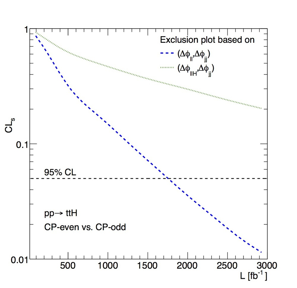 Expected confidence Level at which CP-odd Higgs can be distinguished from CP-even, as a function of collected LHC data.