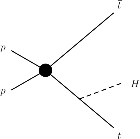 Example Higgs production made possible by Large couplings to top quarks