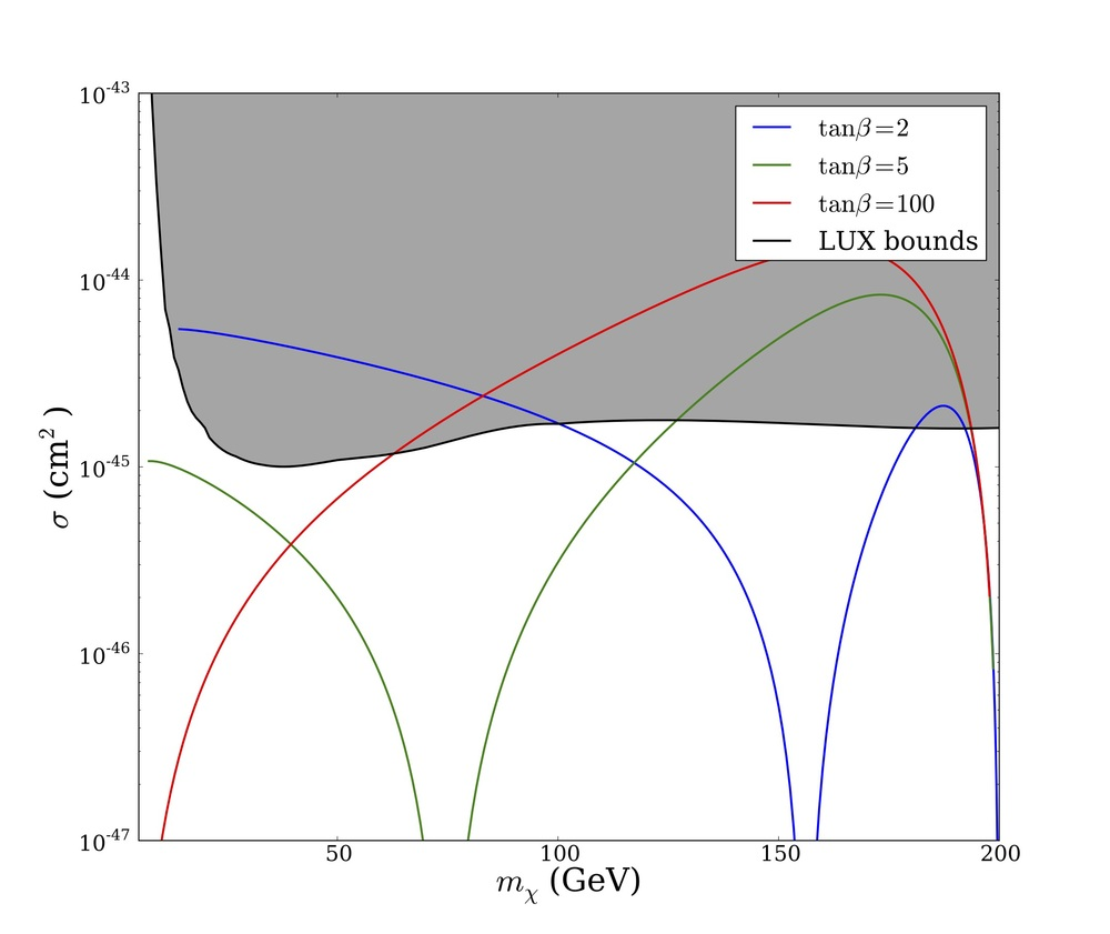 Direct detection constraints for leptophilic Higgs dark matter as parameter $tan\beta$ varied.