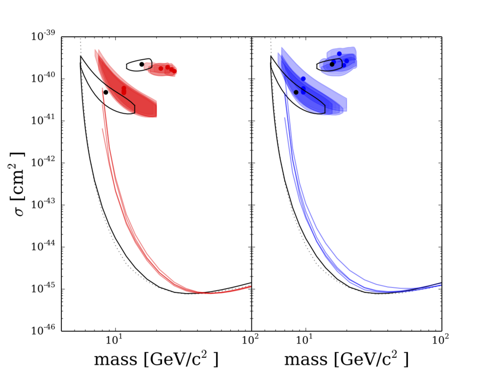 Extrapolated direct detection limits for dark matter only (red, lefT) and Baryonic Simulations (Blue, right).