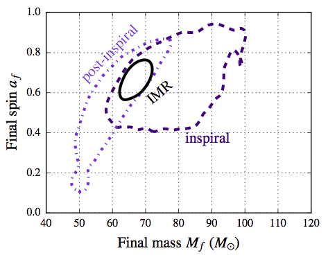 Best fit regions for the mass and total spin of the final black hole after the merger (LIGO)