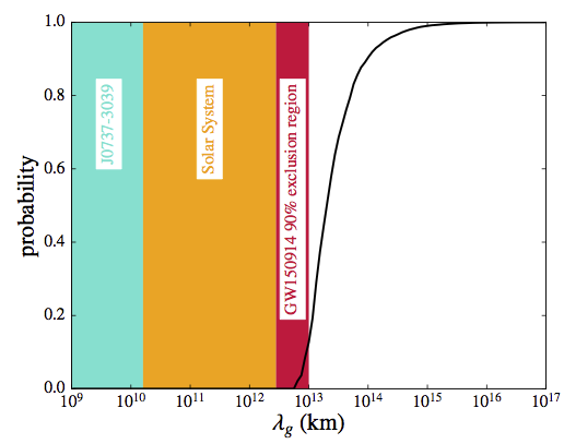 LIGO's limit on the wavelength of the graviton, related to the inverse mass of the graviton.