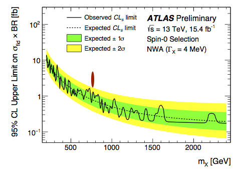 ATLAS upper limits on cross section (red ellipse preferred signal region, added by Me)