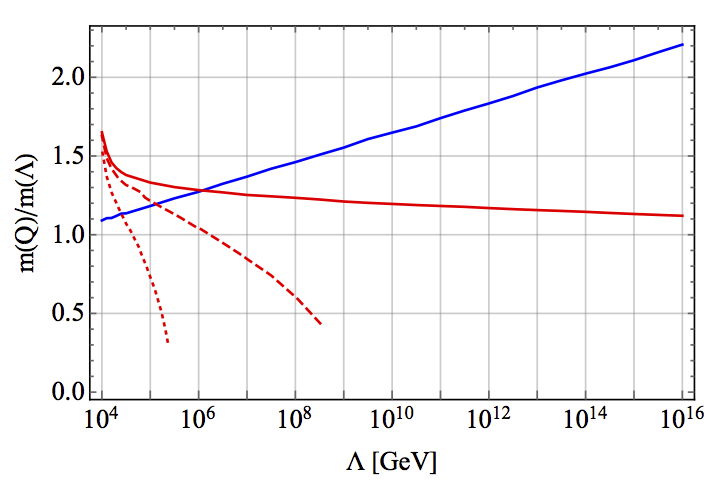 Ratio of the low-energy mass to the high-scale mass for the gluino (blue) and stop (red), as a function of the supersymmetry breaking scale. The dotted red lines demonstrate the reduction of the stop mass as the other squarks are made heavier.