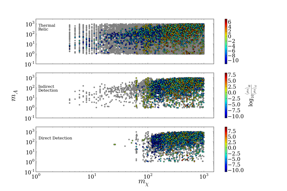 The 1 million parameter points in the leptophilic dark matter model, applying successive experimental tests: a thermal cross section (top), indirect detection (middle), direct detection (bottom). Grey points are excluded, the colored points survive.