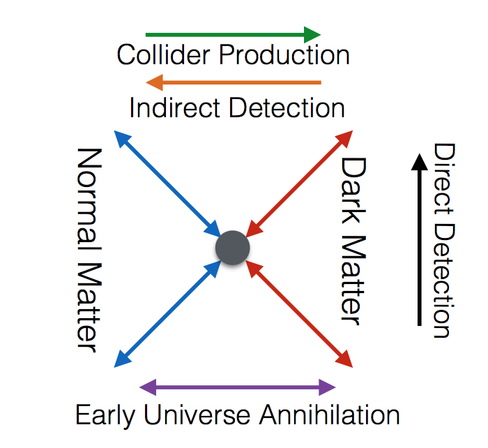 The various ways to look for dark matter, assuming that dark matter is a thermal relic.
