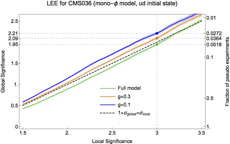 Global statistical significance as a function of local significance, as estimated from pseudoexperiments using the best-fit model to the anomaly of CMS036 and ATLAS022