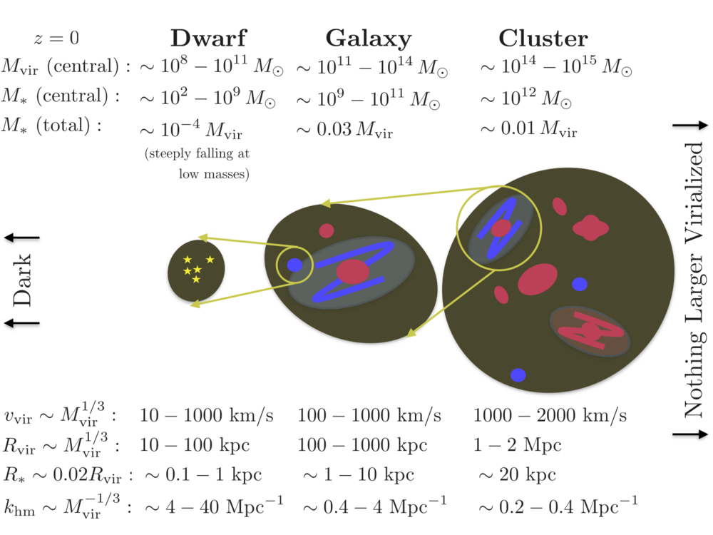 "Primer on dark matter halos from our paper. The ""virial mass"" is the mass of the dark matter contained in the halo (and maps to our astrophysical parameter). However, astronomers cannot measure mass directly, and so use proxies like orbital velocities of visible objects (galaxies, stars, and gas) to estimate mass. Presumably the hierarchical structure of halos continues down to ever-smaller scales, but below dwarf galaxies, no visible bodies are known to be embedded in the dark matter halos."