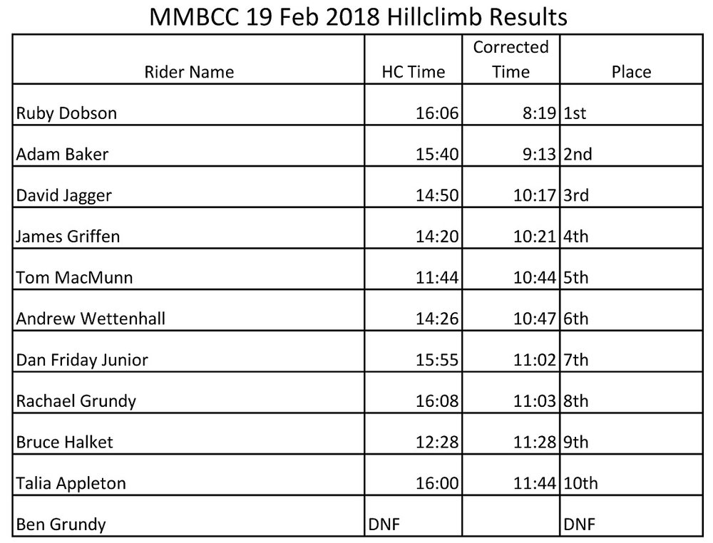 180219a Hillclimb Results.jpg