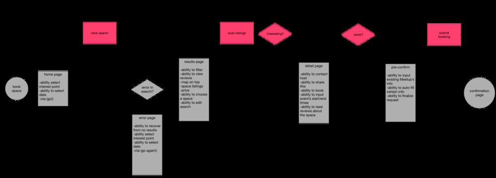 Organizer user flow