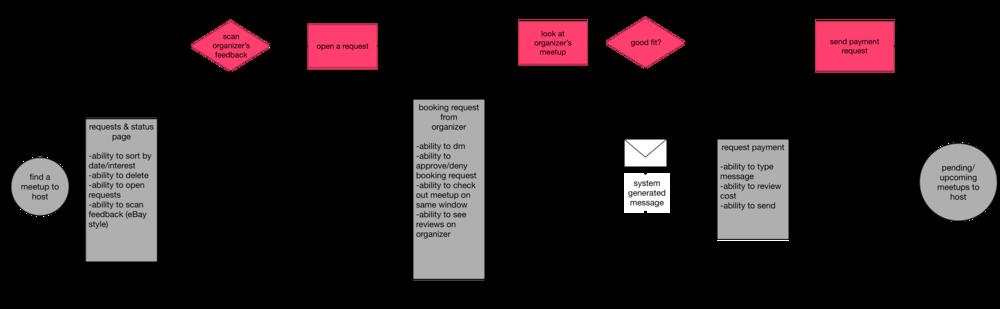 Host user flow