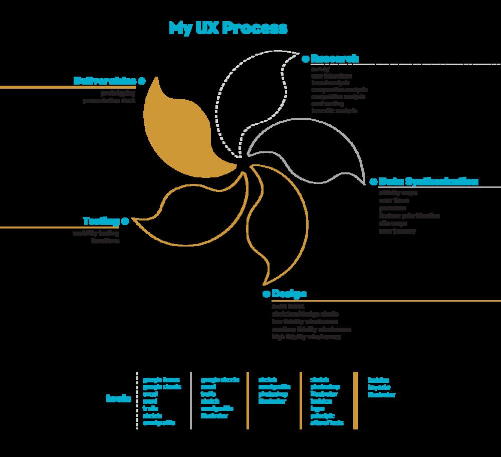 Ux John Wong Process Flow Diagram
