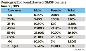smsf-demo-chart.png