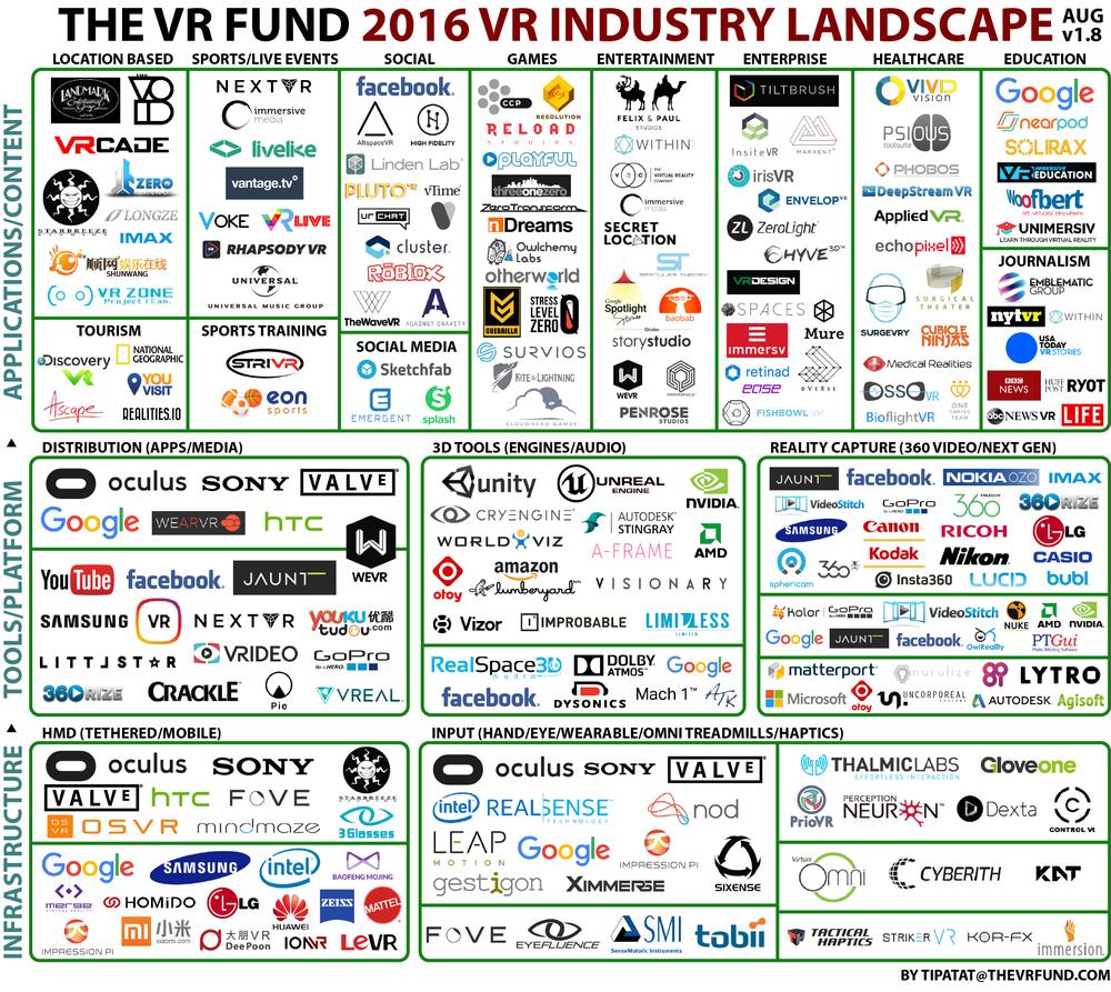 VR Industry Landscape