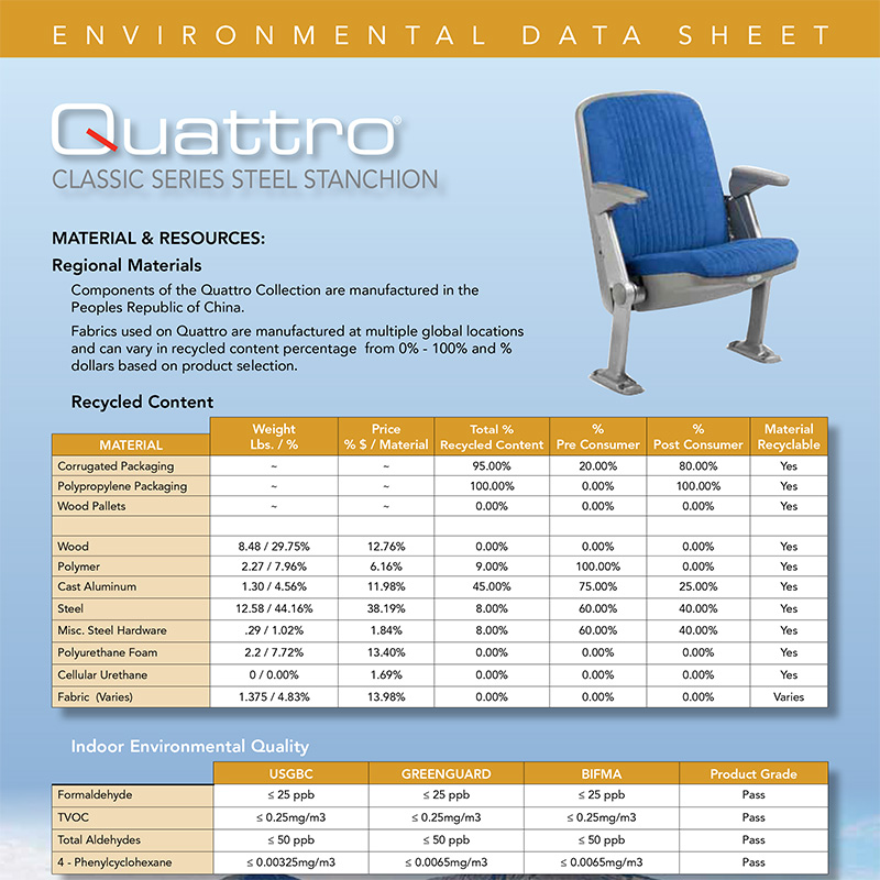 Environmental Data Sheets