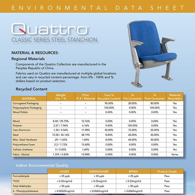 Environmental Data Sheets